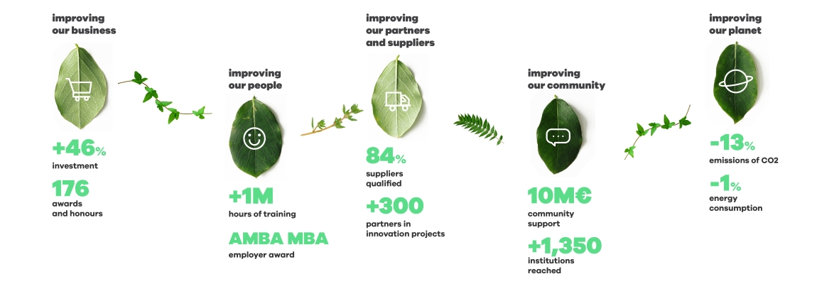 Sustainability Report <span>'16</span>